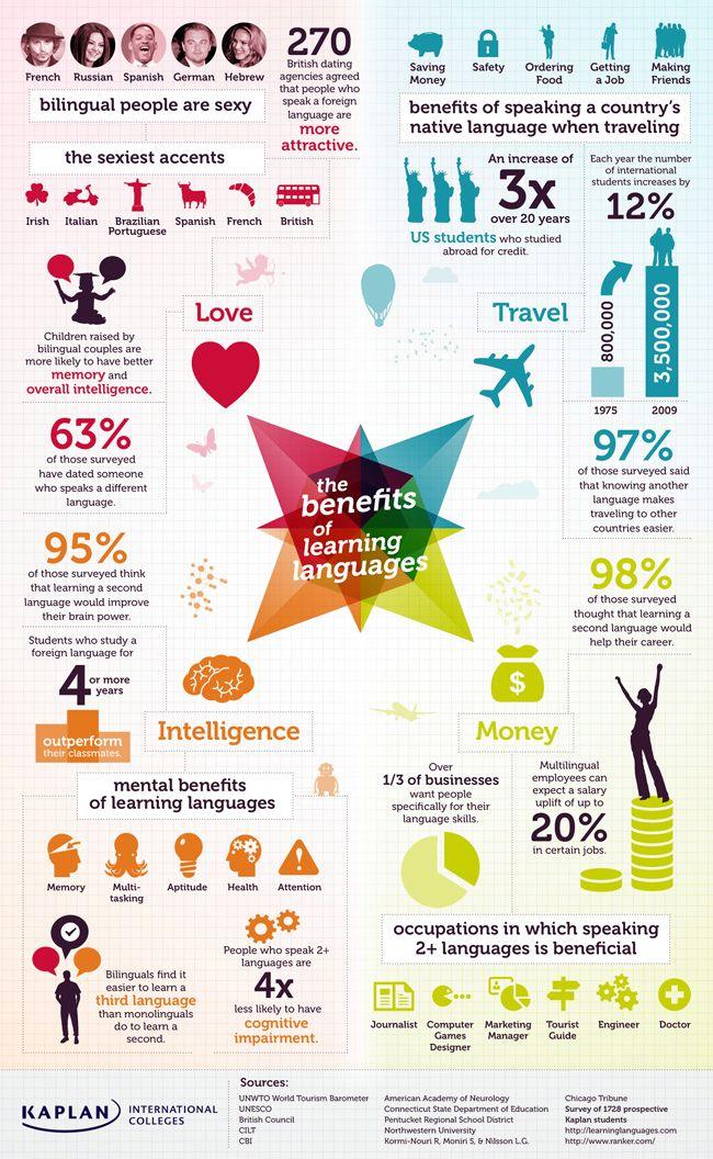 Shocking Benefits of Learning Languages