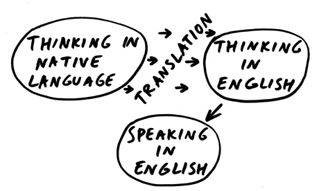 Think in English - The best way to improve your speaking