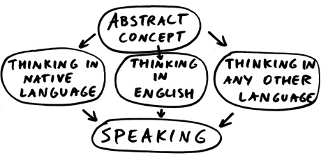 Think in English The best way to improve your speaking