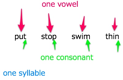 one-syllable-one-vowel