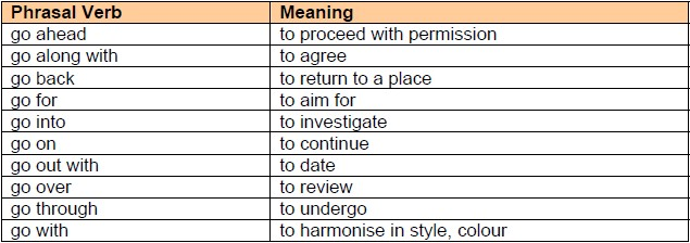 IELTS Phrasal Verbs Meanings