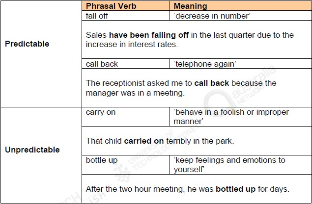 IELTS Phrasal Verbs and Meanings