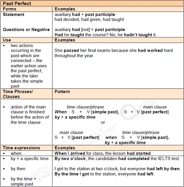 IELTS Simple Past and Past Perfect Tenses
