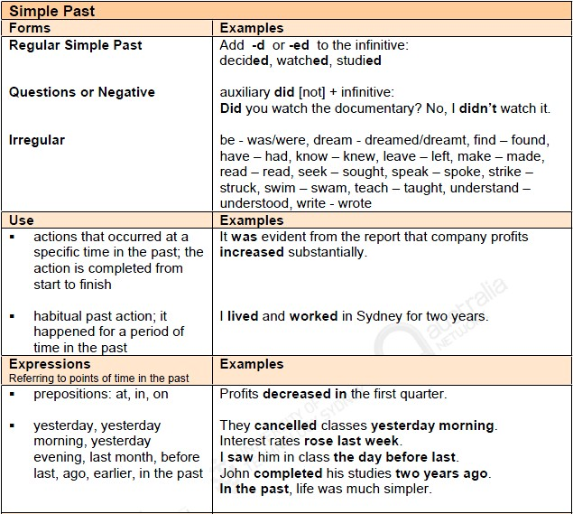 Simple Past and Past Perfect Tenses