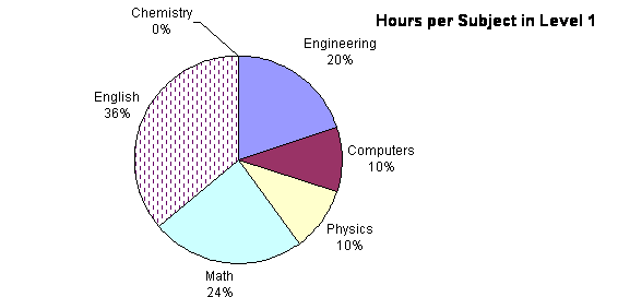 Hours per subject 1