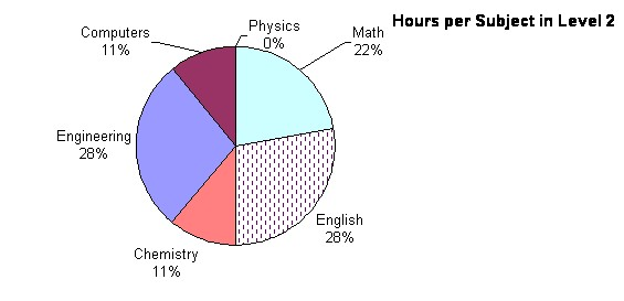Hours per subject 2