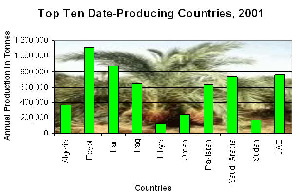 Top Ten Date Producing Countries 2001
