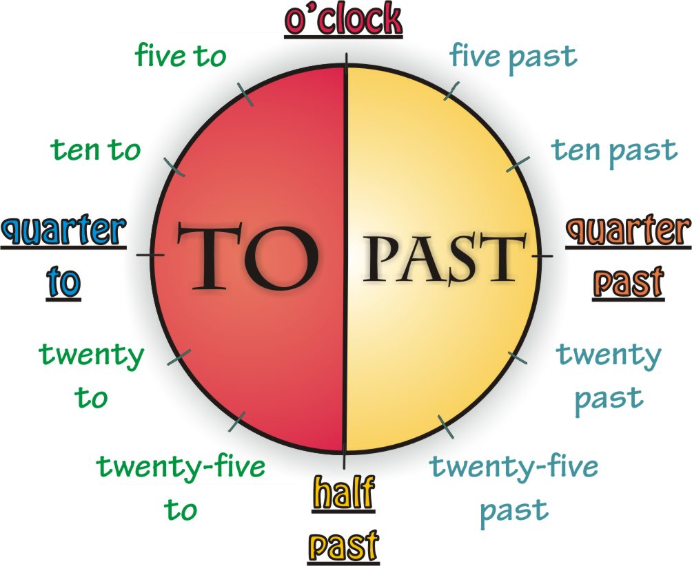 telling time in English