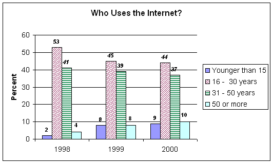 who uses the internet